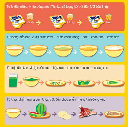 3, Những hướng dẫn cơ bản khi cho trẻ ăn dặm 1