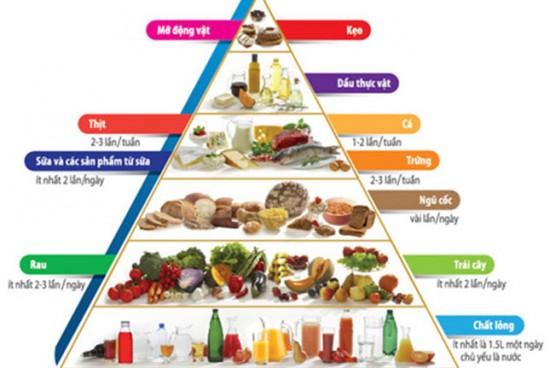 Bổ sung dinh dưỡng khi mang thai chuẩn theo từng tháng 1
