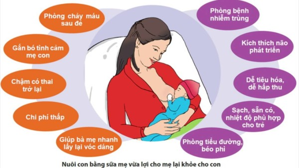 Những lợi ích không ngờ của việc nuôi con bằng sữa mẹ 1