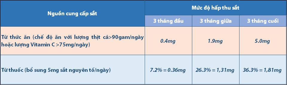 Khi nào mẹ bầu nên sử dụng thuốc bổ sung sắt? 2